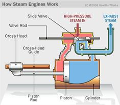 Diagram of how a steam engine works.