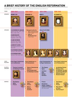 history of the english reformation #infographic #timline