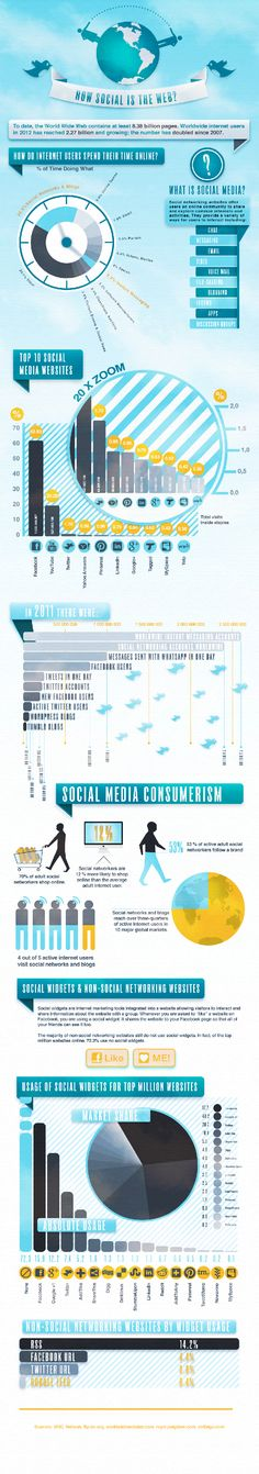 How social is the web? #infografia #infographic #SocialMedia