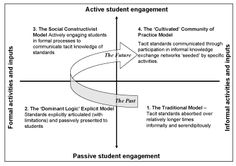 Where would you position self assessment?  ASKe Matrix diagram | Oxford Brookes Oxford Brookes University, Great Thinkers, Self Assessment, Student Engagement, Business School, Higher Education, The Past, Diagram, Positivity