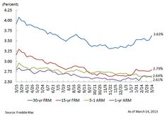 5 year fixed mortgage rates graph