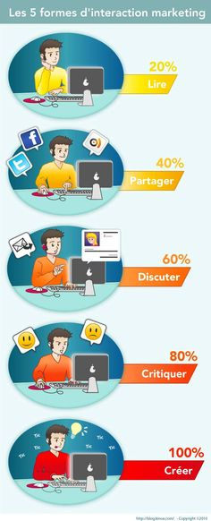 Les 5 formes d'interaction marketing Le Web, Marketing, Seo, Communication, Learning, Images, Internet, Tumblr, Engagement
