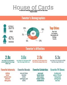 #StatSocial #HouseOfCards #Infographic #twitter