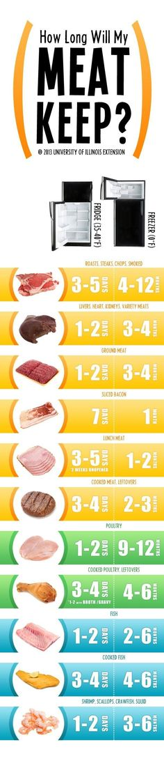 For knowing when to get suspicious: | 17 Diagrams That Will Make You Better At Eating Meat