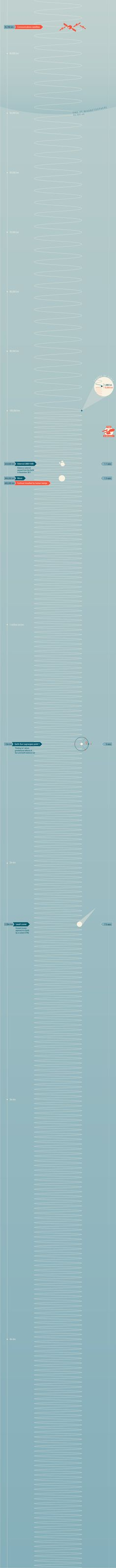 How Big Is Our Solar System is a very...big infographic from the BBC