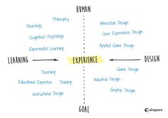"""""""ID 2 LXD"""" From Instructional Design to Learning Experience Design: The Rise of Design Thinking – Driving Educational Change: Innovations in Action Cognitive Psychology, Educational Psychology, Educational Technology, Game Design, Ux User Experience, Design Thinking Process, Innovation Management, Problem Solving Activities, Human Centered Design"""