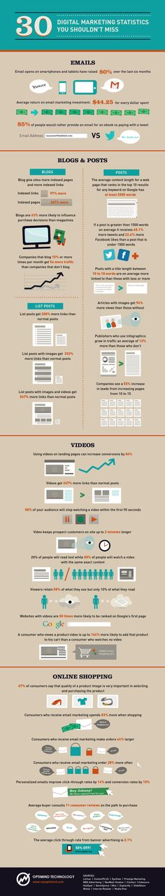 Infographic: 30 Marketing Statistics You Shouldn't Miss