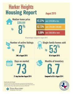 Harker heights, Texas homes, listings and sales statistics