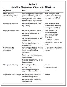 Matching measurement tools to social media objectives. P. 52, Beth Kanter and Katie Delahaye Paine, _Measuring the Networked Nonprofit,_ 2012