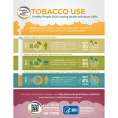 Infographic: Tobacco Use - Healthy People 2020 Leading Health Indicators (LIHS).