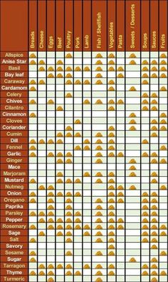Spice Chart--Have a bunch of spices but don't know what foods to use with? Here's a handy dandy spice chart to help make your cooking more adventurous and yummy! Think Food, I Love Food, Food For Thought, Spice Chart, Baking Tips, No Cook Meals, Food Hacks, Hacks Diy, Food Styling