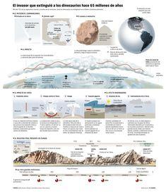 El invasor que extinguió a los dinosaurios hace 65 millones de años. Infographic for El Mundo. Adolfo Arranz. 2011.