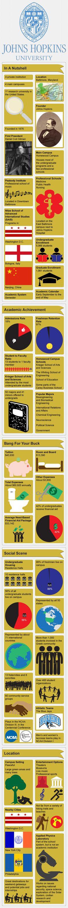 John Hopkins University Infographic