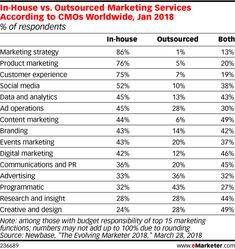 Results from a survey of CMOs worldwide note of respondents outsource their programmatic marketing tactics. Nearly half of the CMOs polled stated their content marketing is handled both in-house and outsourced. Marketing Tactics, Digital Marketing Strategy, Inbound Marketing, Content Marketing, Brand Management, Customer Experience, Leadership, Ads, Advertising