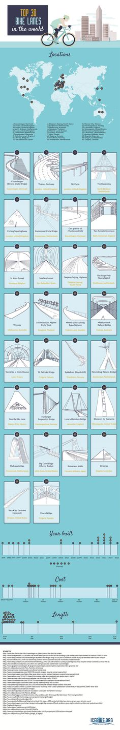 30 Bike Lanes in the World #Infographics