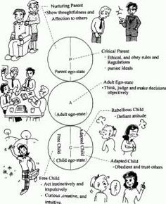Transactional Analysis Examples of Nurturing and Critical