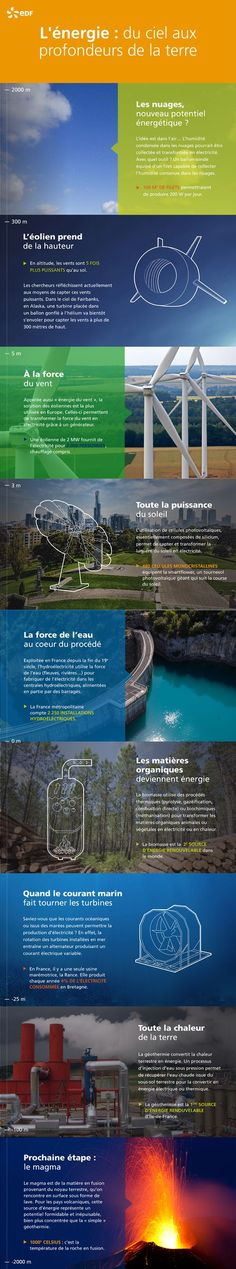 Qu'est-ce qu'une énergie renouvelable ? | EDF France