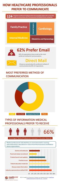 How #healthcare professionals prefer to communicate #hcsm #hcmktg #infographic
