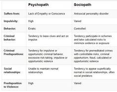 Differences between Psycopath and Sociopath