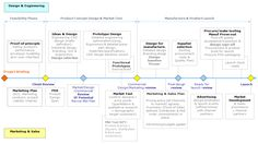 project-stages-flow-chart.gif (980×550)