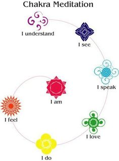 Chakra meditation starting with red (I am): root, sacral, solar plexus, heart, throat, third eye, and crown. #ChakraMeditation