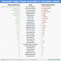 How Many Times Teams Have Been to the World Series Mlb Teams, Oakland Athletics, Cincinnati Reds, Detroit Tigers, San Francisco Giants, Data Science, World Series, Boston Red Sox, Data Visualization