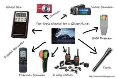 Top Tools & Equipment Needed for Ghost Hunting