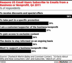 "Consumers connect with brands both via email lists and by ""liking"" companies on Facebook. While users want to receive discounts and special offers via both channels, connecting with a brand on social media is an added public display of support."