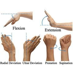 How to Get Stronger Wrists: Bodyweight Strengthening and Flexibility Exercises mobility exercises physical therapy Carpal Tunnel Relief, Carpal Tunnel Syndrome, Pain Relief, Wrist Pain, Hand Wrist, Hand Therapy, Massage Therapy, Massage Room, Strengthen Wrists