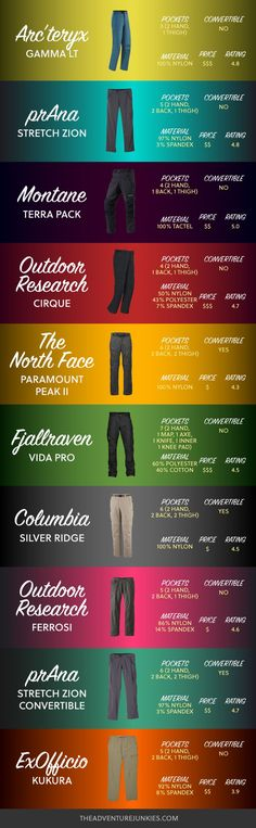 Best Hiking Pants of 2019 - - Best Hiking Pants – Hiking Clothes for Summer, Winter, Fall and Spring – Hiking Outfits for Women, Men and Kids – Backpacking Gear For Beginners Source by theadventurejunkies Best Hiking Pants, Hiking Tips, Camping And Hiking, Men Hiking, Kids Hiking, Womens Hiking Pants, Womens Hiking Outfits, Women Camping, Travel Outfits