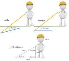 cultivator hak cultihak streuding ergonomie ideale houding steelgereedschap Dit en meer op moestuinblog De Boon in de Tuin | http://deboon.blogspot.nl