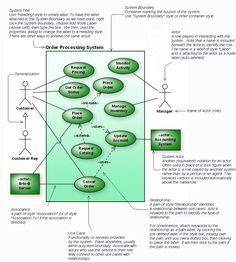 디자인 기획자를 위한 인포그래픽(Info-graphics) 2 Task Analysis, System Architecture, Use Case, Create, Google Search, Business, Design, Mind Maps, Store