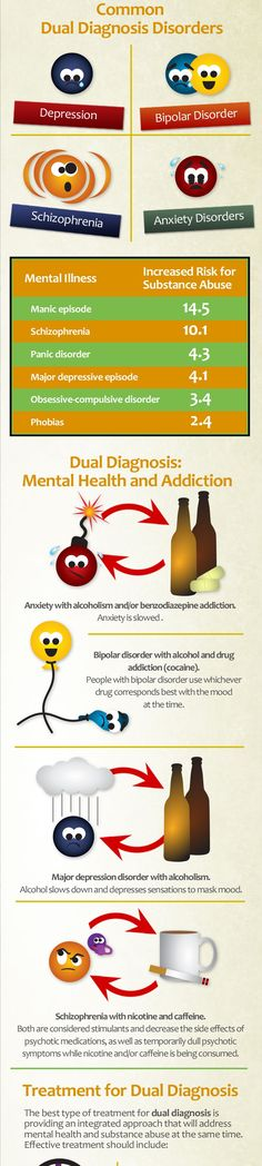 What is Dual Diagnosis Infographic