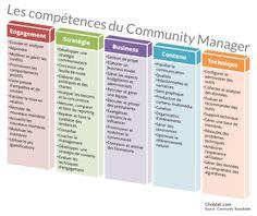 Le spectre des compétences du community manager dépasse largement l'utilisation de Facebook ou Twitter. Voici lessavoir-faire du CM, dont beaucoup relève