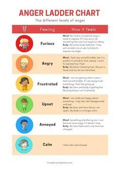 Social Emotional Learning, Social Skills, Teaching Emotions, Anger Management Worksheets, Anger Management Counseling, Anger Management Activities For Kids, Counseling Worksheets, Counseling Activities, Behavior Management