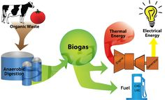 biogas from organic waste - Αναζήτηση Google
