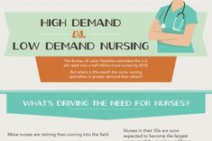 The nursing industry has been suffering a changing in demand due to a retiring workforce. Statistics show that more nurses are retiring than entering into the industry all the while an aging population suffers an Triage Nursing, Nursing Major, Nursing Care, Nursing Shortage, Professional Nurse, Aging Population, Night Nurse, Nurse Practitioner, Team Names