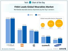 Fitbit is still the leader in wearables but its losing its grip