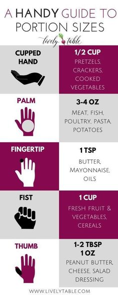 HANDY Guide to Portion Sizes on livelytable.com. Weight loss tips for real life: