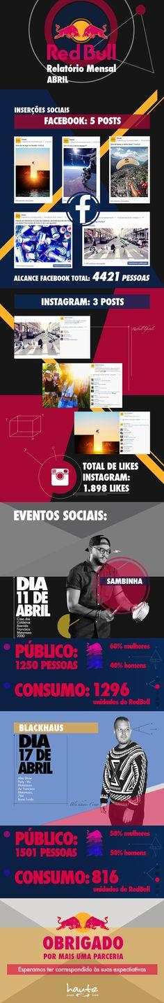 Red Bull - Infographic on Behance