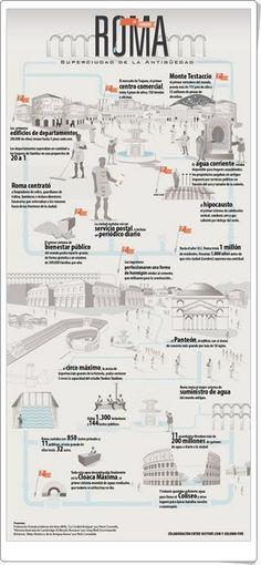 """""""Roma, superciudad de la Antigüedad"""" (Infografía de Ciencias Sociales)"""