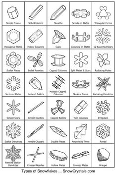 Guide to Snowflakes....who knew!