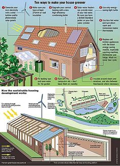 Learn how to build a sustainable home here are 21 Ideas for a Sustainable House design from Architects building green homes for sustainability. Green Architecture, Sustainable Architecture, Sustainable Design, Contemporary Architecture, Sustainable Houses, Contemporary Houses, Pavilion Architecture, Classical Architecture, Ancient Architecture