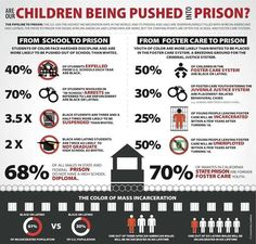 Infographic: Are Our Children Being Pushed Into Prison?  Did you know that 40% of all children expelled from U.S. schools are black? Are you aware of the fact that 68% of all males in prison do not have a high school diploma?  We need to stop this prison pipeline today.