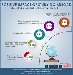 Positive Impact of Studying Abroad.  SmartMove2StudyAbroad can also help you to successfully apply for student visa in a well known university or college along with other necessary formalities on the very first attempt.  For more detail call our counselors on +91 9664 483 215 or visit our website http://smartmove2studyabroad.com/