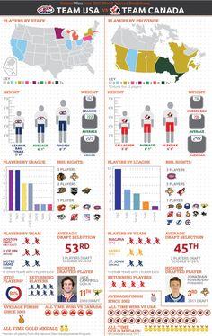 Team USA vs Team Canada Breakdown (2011)..yep:)..Canadians are AWSOME!!!