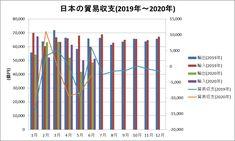 日本の貿易収支をグラフ化してみた(2019年~2020年6月) Bar Chart, Bar Graphs
