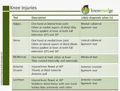 Different types of knee injuries - important to know for your board exam - ABIM, USMLE and others