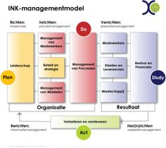 INK-managementmodel (versie XQ) Supply Chain Management, Change Management, Time Management, Enterprise Architecture, Ink Model, Lean Six Sigma, Kaizen, Models, Teamwork