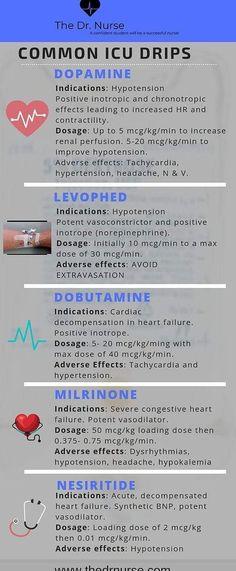Pharmacology of Common Drips Cardiac Nursing, Pharmacology Nursing, Nursing Career, Nursing Tips, Nursing Programs, Lpn Programs, Nursing Degree, Mnemonics For Nursing, Nursing Board